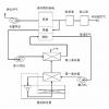 废气处理-沸石转轮浓缩系统